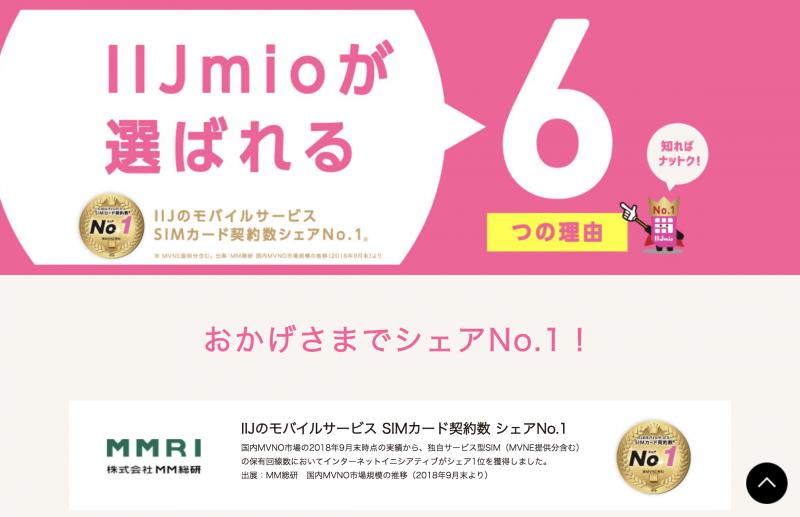 IIJmioは格安SIMシェア一位
