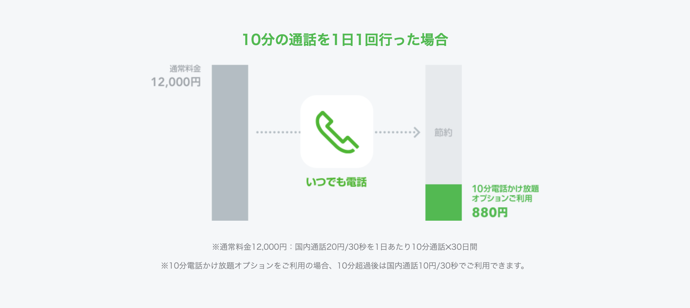 LINE かけ放題