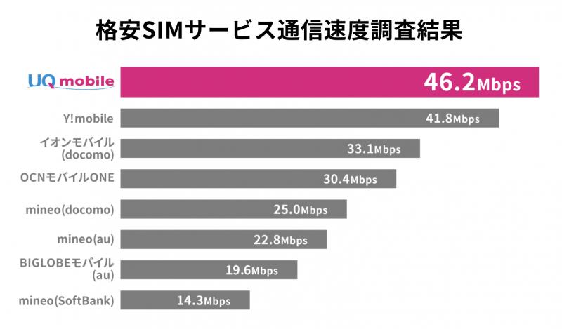 UQモバイルの圧倒的な通信速度