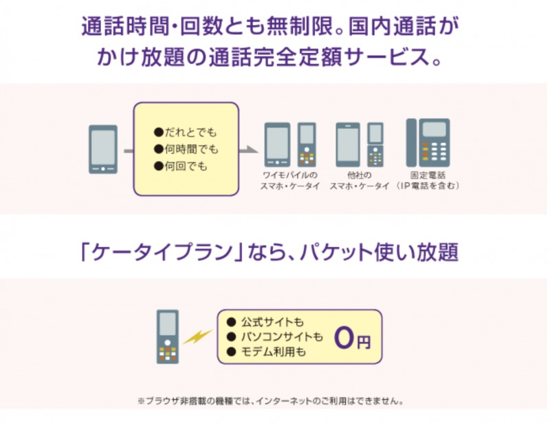 Y!mobileスーパーだれとでも定額