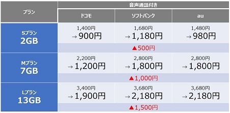 1年間ずっと月額900円~キャンペーン