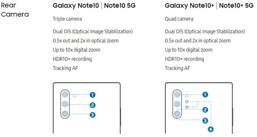 Galaxy Note 10のカメラ