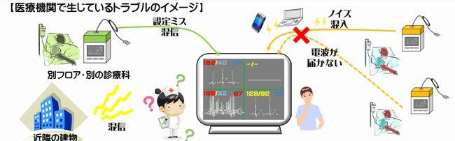 不法無線機器による医療機器への影響リスク