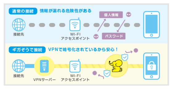 UQモバイルのギガそうのフリーWi-Fi保護機能