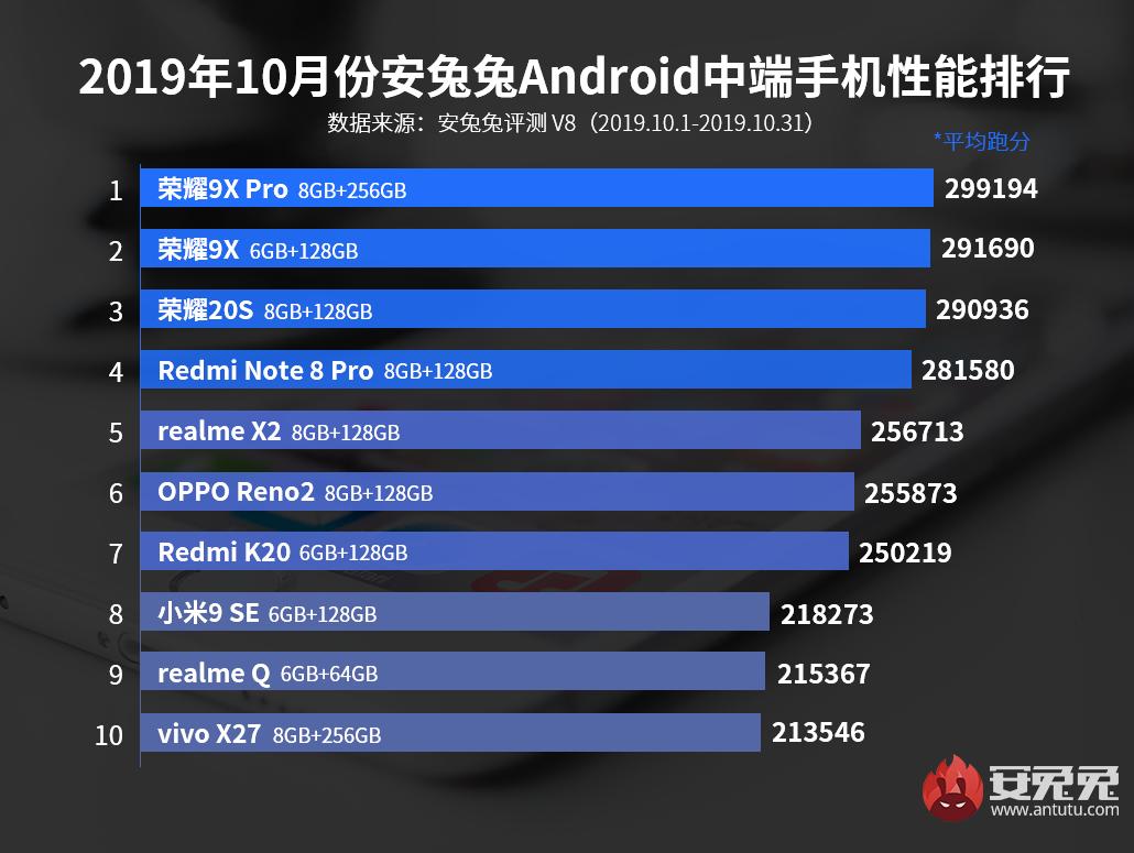 2019年10月 Android ミドルレンジAntutuランキング