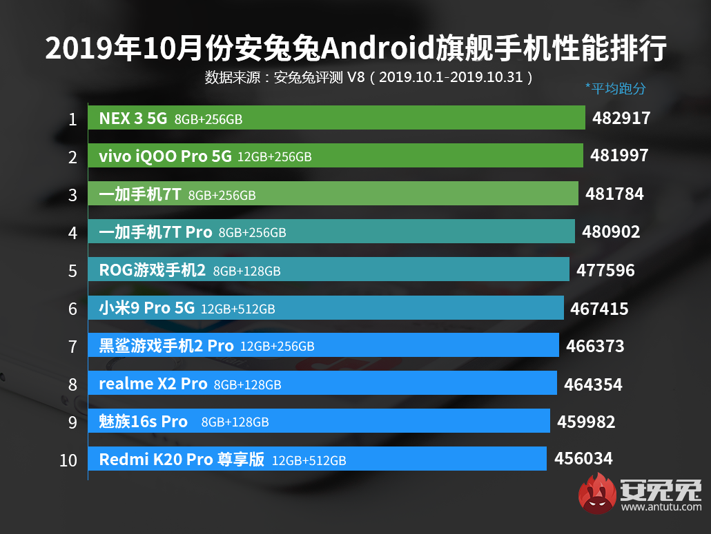 2019年10月 Android Antutuランキング