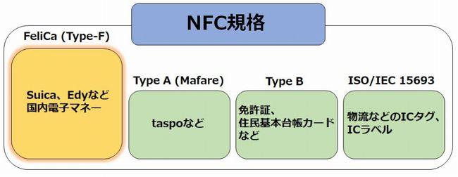NFC規格との違い