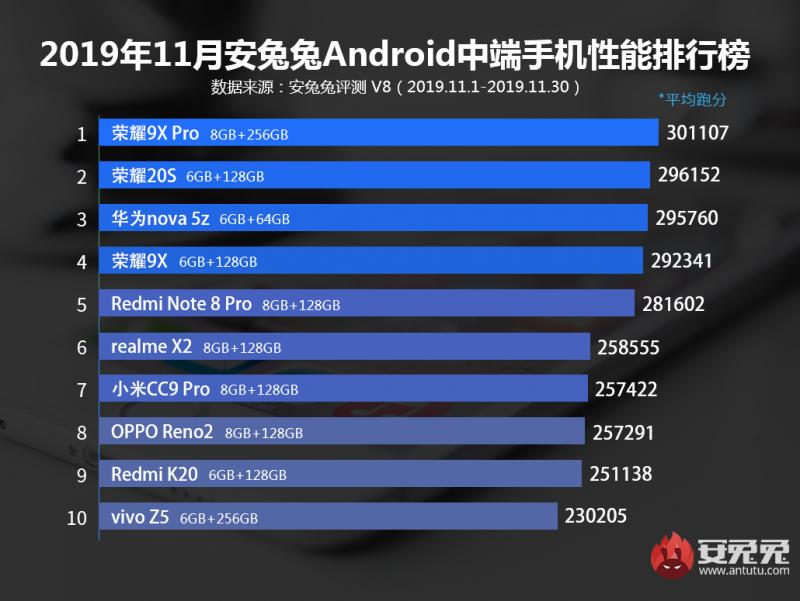11月 Android Antutu