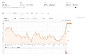 Xiaomi 株価