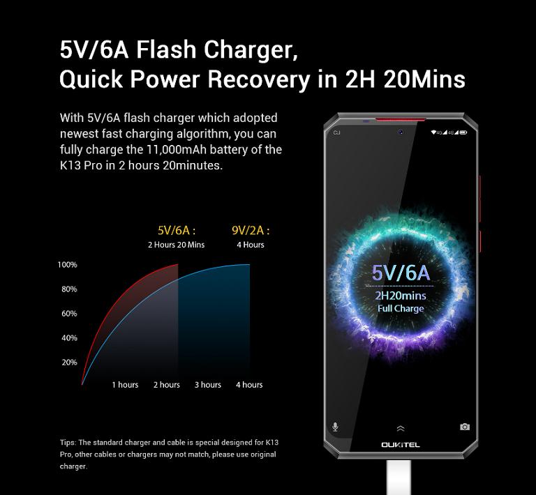 2時間20分でフルに充電できる5V/6A急速充電にも対応