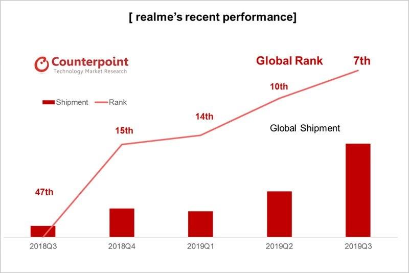 Realmeの市場シェア