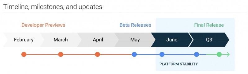 Android 11の配信スケジュール