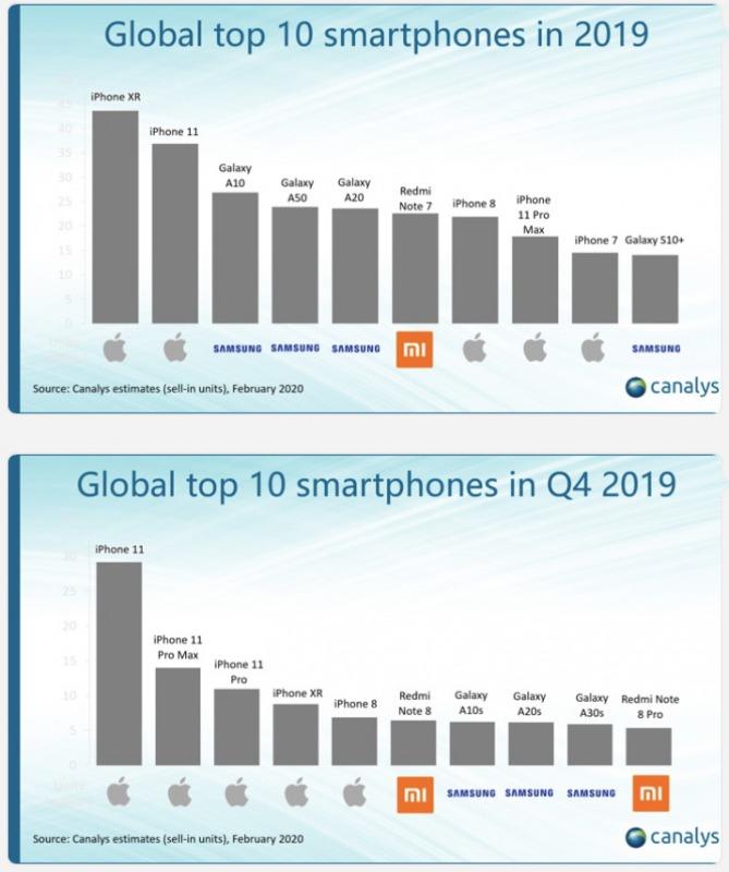 2019年 スマートフォン販売台数ランキング