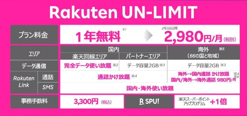 Rakuten UN-LIMITのプラン料金