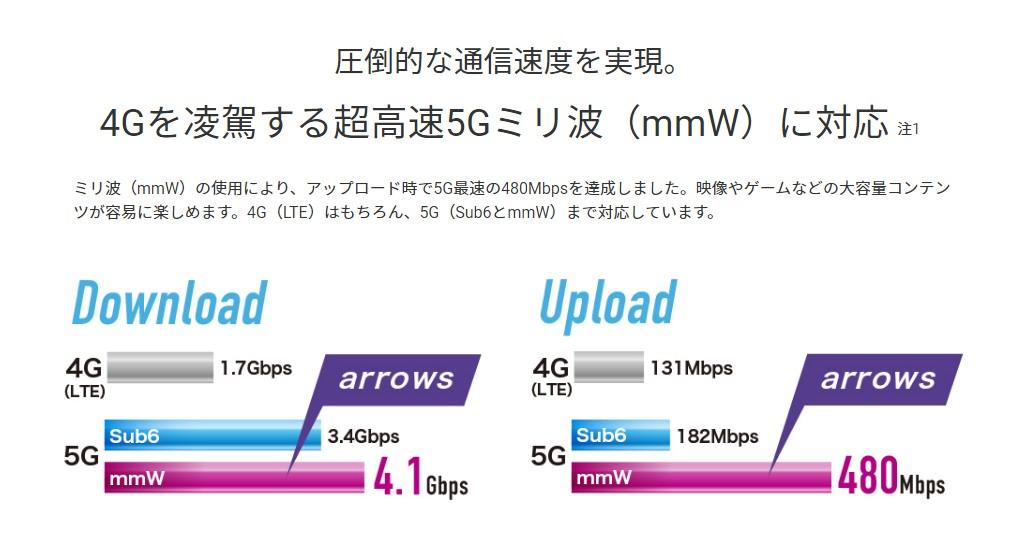 arrows 5Gのミリ波アンテナ
