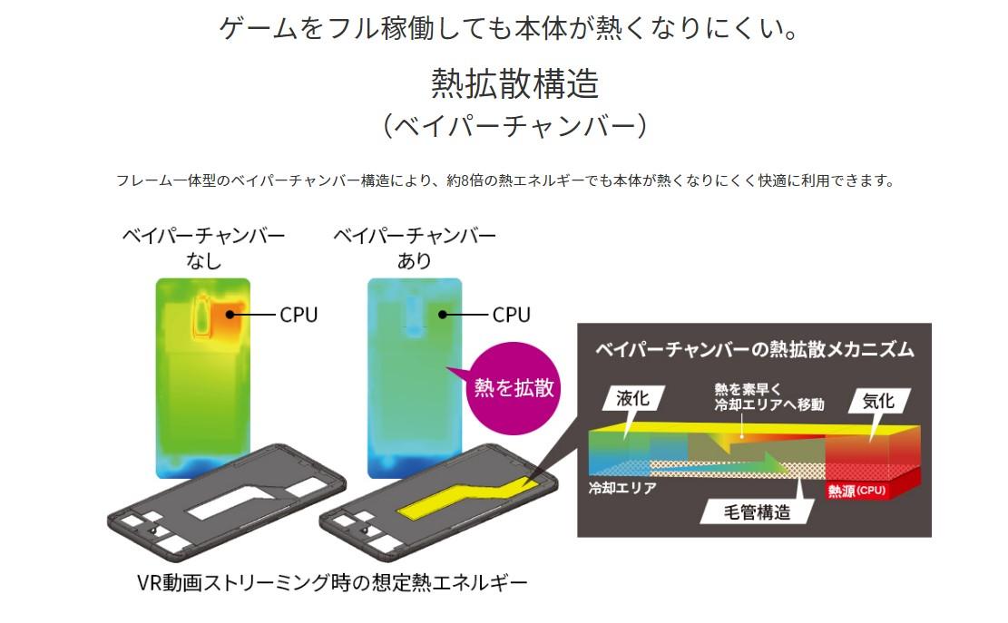 arrows 5Gの熱拡散構造