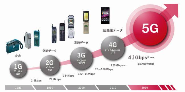5Gでは通信速度が飛躍的に向上