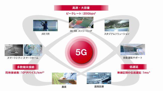 5Gの特徴は高速以外にも低遅延・多数端末接続を実現