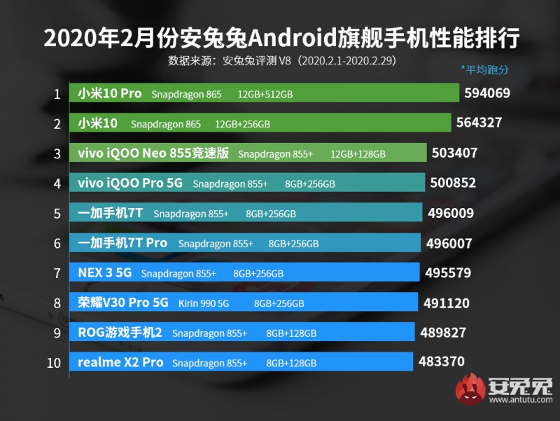 2020年2月 Android Antutuランキング