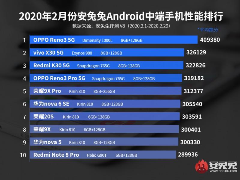 2020年2月 Android ミドルレンジAntutuランキング