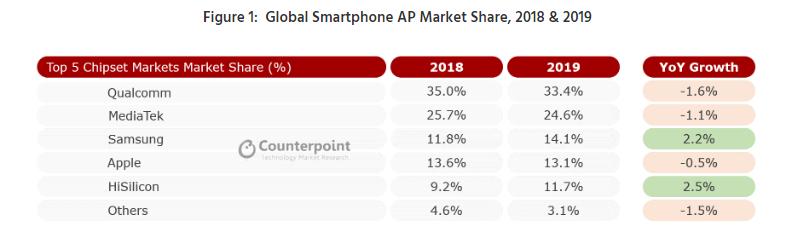 世界のスマートフォンAP市場シェア2018年および2019年
