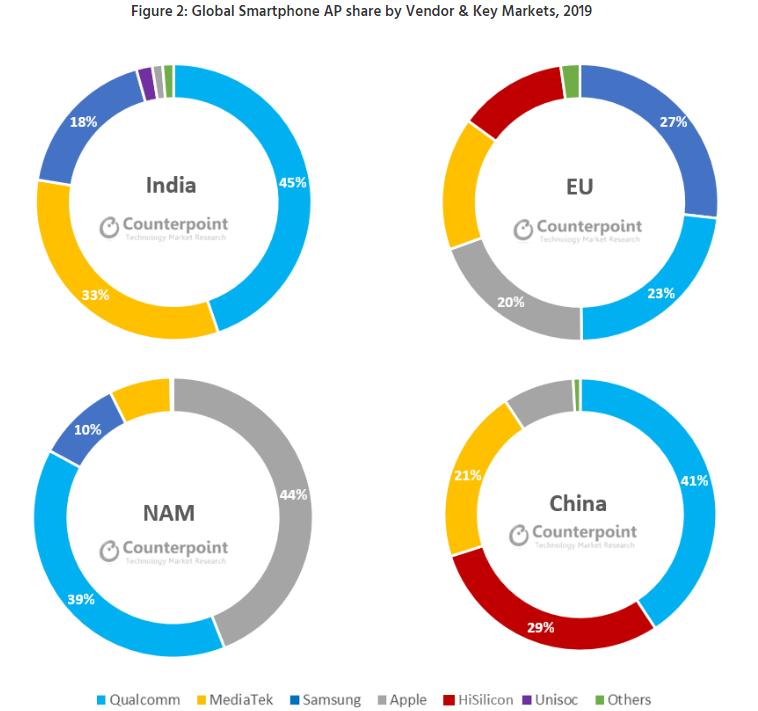 ベンダーおよび主要市場による世界のスマートフォンAPのシェア、2019