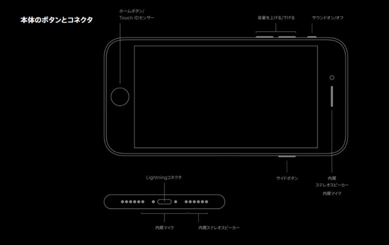 iPhone SE(第2世代)ボタン配置説明