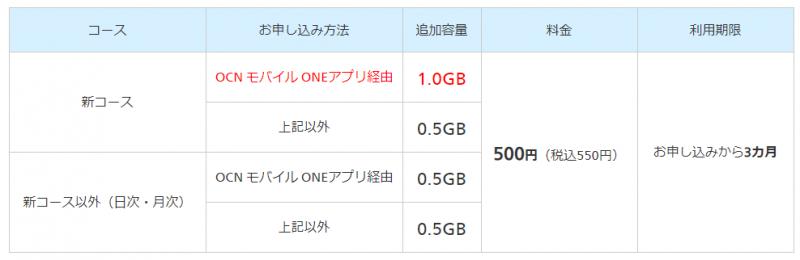 OCN モバイル ONEのデータ容量追加時の料金
