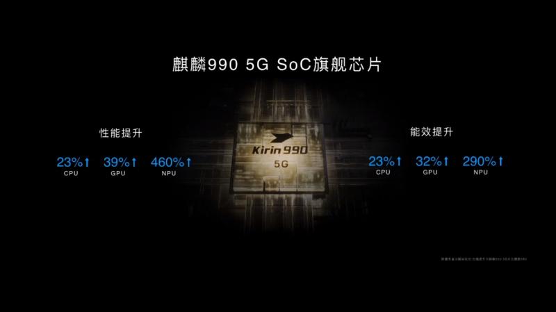 HONOR 30 ProのSoC(Kirin990 5G)