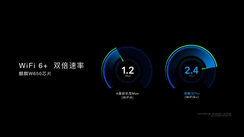 HONOR 30 ProのWi-Fi6+の速さ