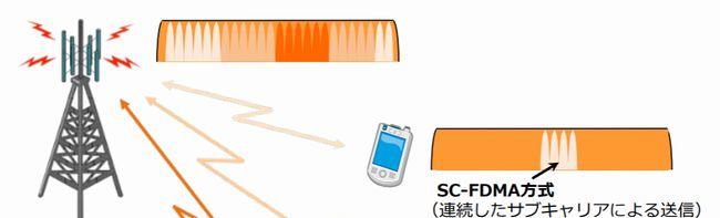 5G通信の周波数