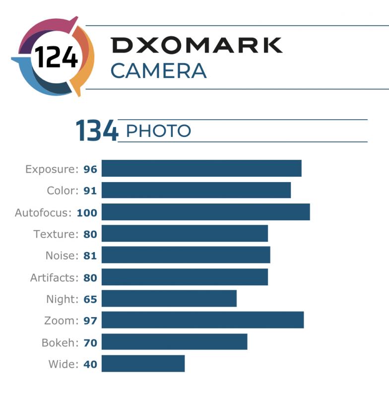Oppo Find X2 ProのDxOMarkスコア