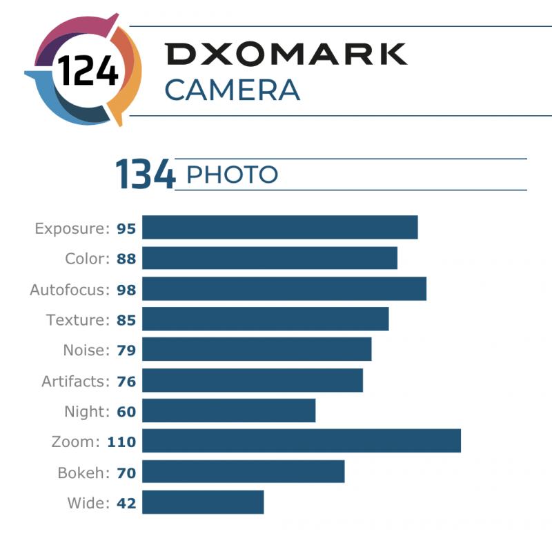Xiaomi MI 10 ProのDxOMarkスコア