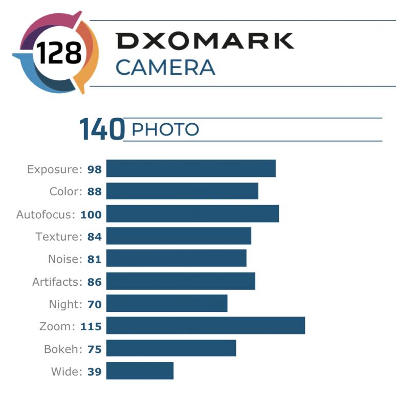 Huawei P40 ProのDxOMarkスコア
