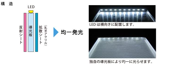 導光板の説明