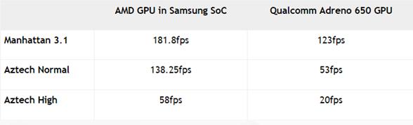 AMD製のRDNA GPUを搭載したExynos SoCの3Dグラフィック性能
