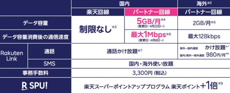 パートナーエリアでは高速通信は5GB/月