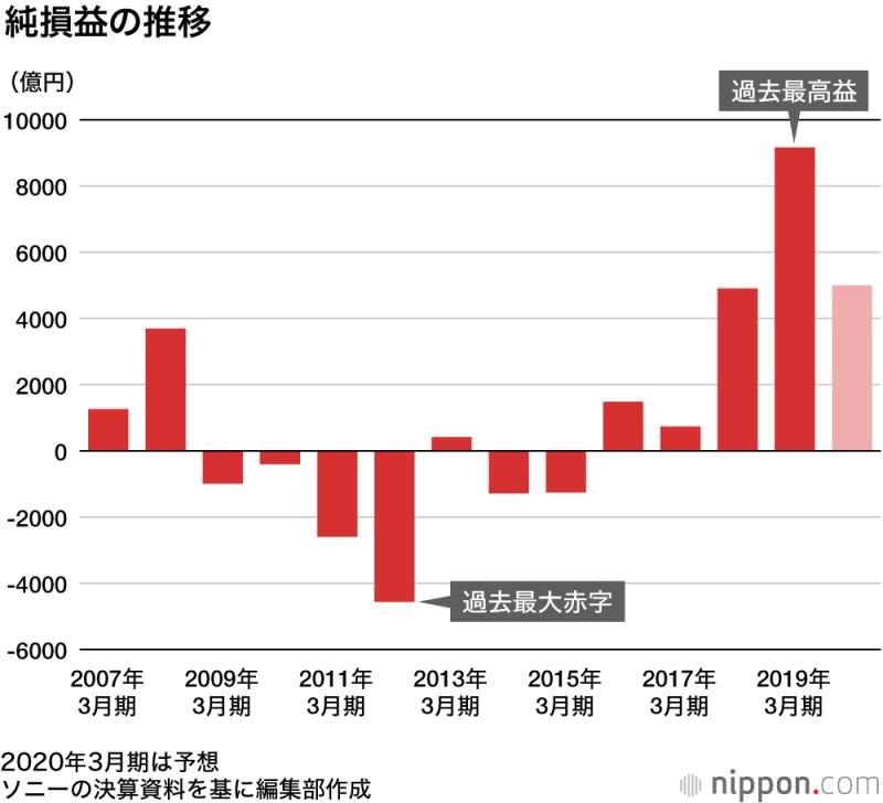 SONYの損益の推移グラフ