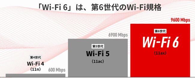 Wi-Fi 6とは