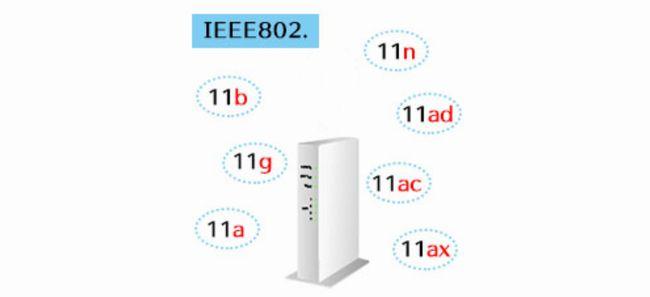 IEEEによる標準化規格
