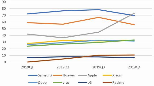 2019年通期の世界出荷台数の状況