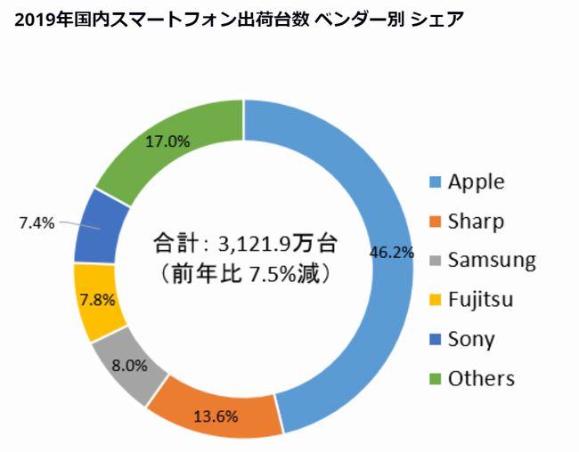 日本国内のスマートフォンシェアの状況は世界と異なる