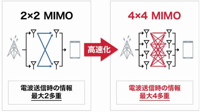 4×4MIMOイメージ