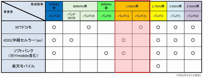 4Gサービスの1.5GHz帯