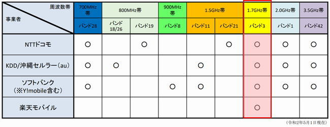 4Gサービスの1.7GHz帯