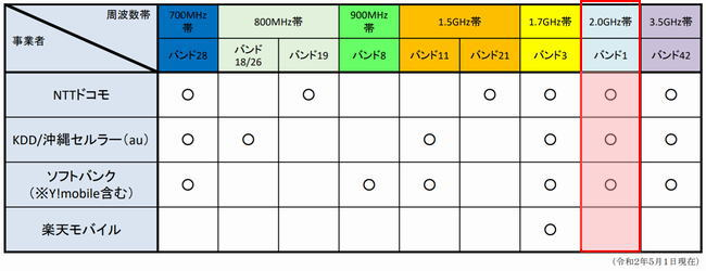 4Gサービスの2.0GHz帯