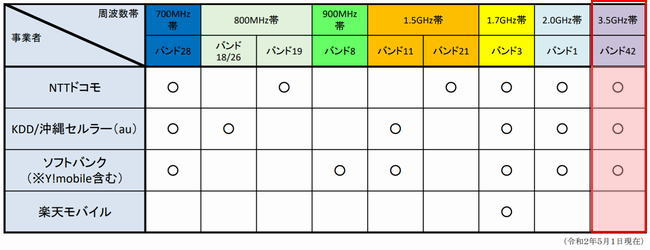 4Gサービスの3.5GHz帯