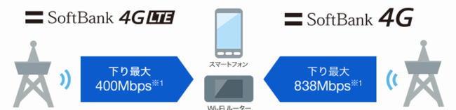 Softbank 4G LTE