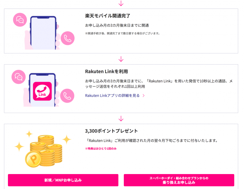 Rakuten UN-LIMITオンラインお申し込み&Rakuten Linkご利用で事務手数料3,300円(税込)相当分を全額ポイント還元