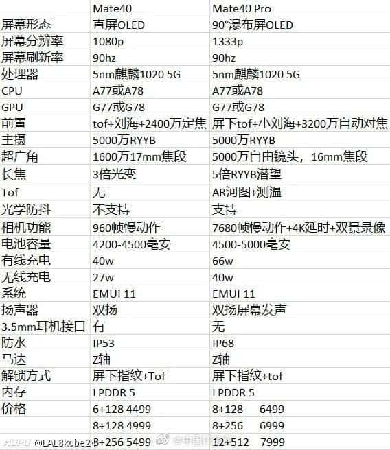 Huawei Mate 40シリーズのものとされるスペック表